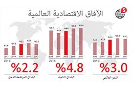 تقرير: البلدان النامية بحاجة إلى حيز مالي لتحمّل بطء النمو